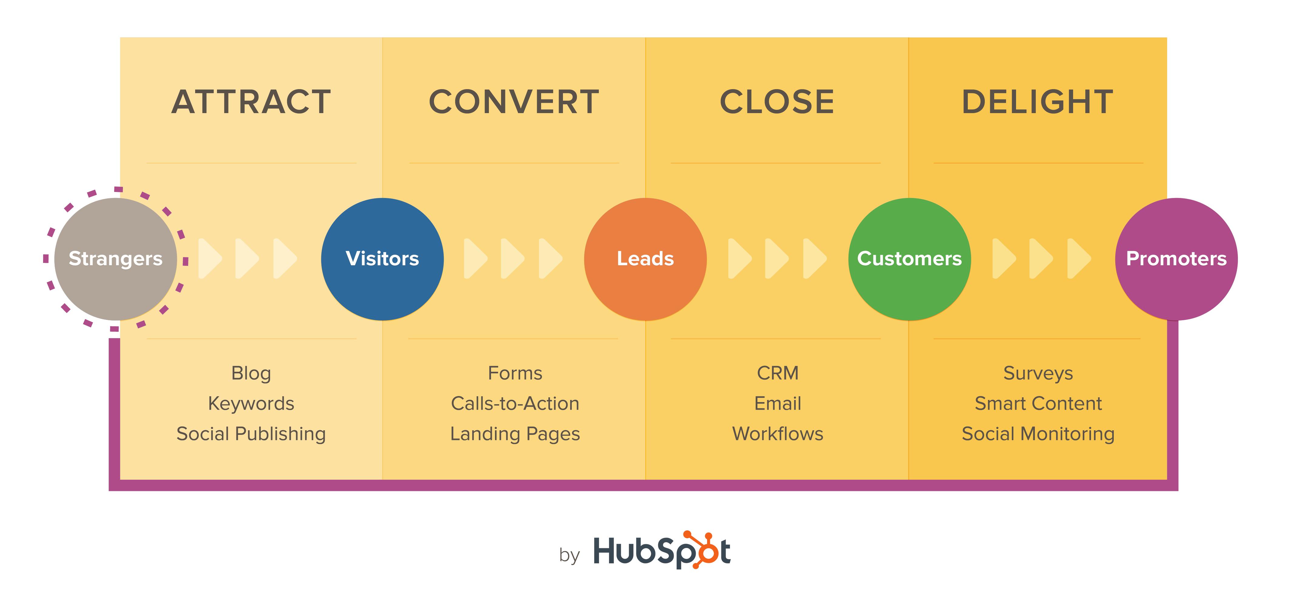 inbound-marketing-hubspot